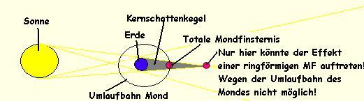 Es gibt keine ringförmige Mondfinsternis!